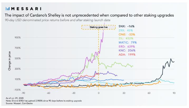 Evolution des prix des tokens envisageant le staking
