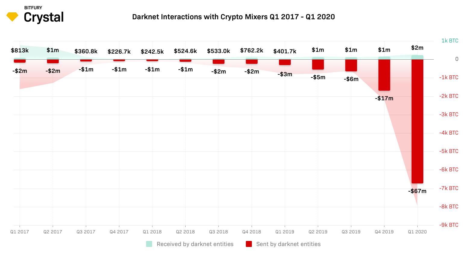 Mixeurs BTC Bitcoin Darknet