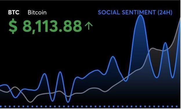 Sentiment marché et prix du Bitcoin