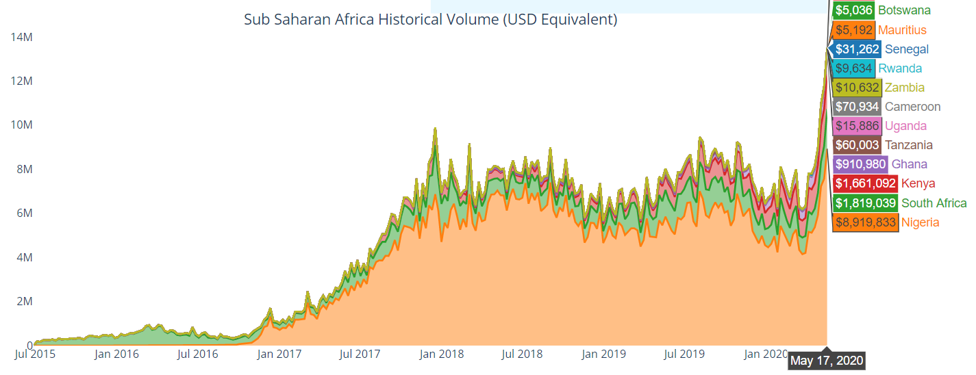 Volume Afrique Paxful LocalBitcoins