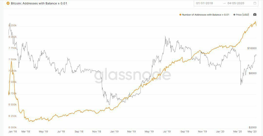 Adresses Bitcoin >0.01 BTC