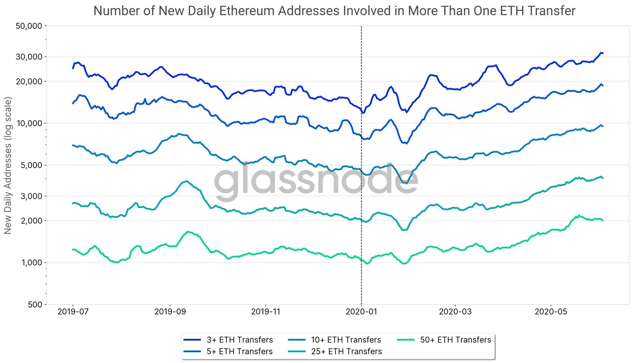 Progression adresses réseau Ethereum ETH