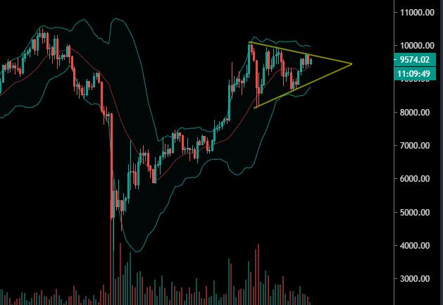 Le Bitcoin dans son triangle symétrique