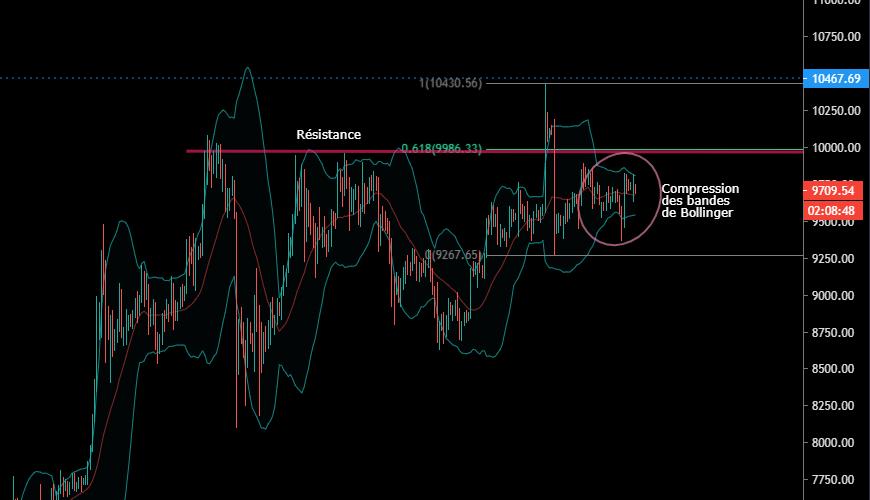 La volatilité devrait reprendre en H4