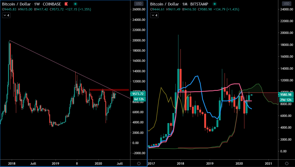 Le Bitcoin en Weekly et Monthly