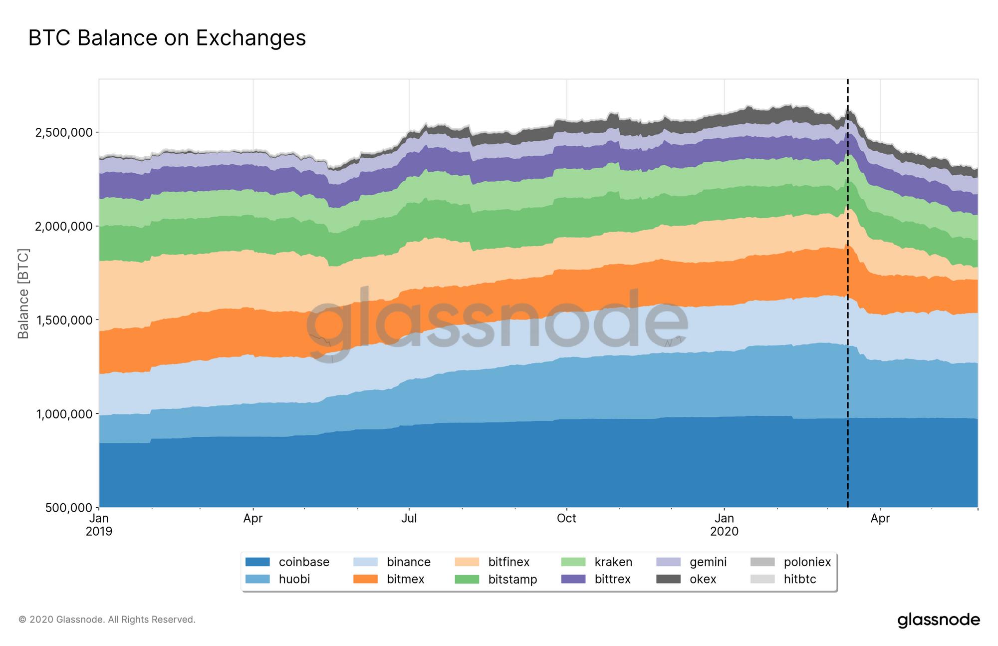 Bitcoin BTC sur les exchanges