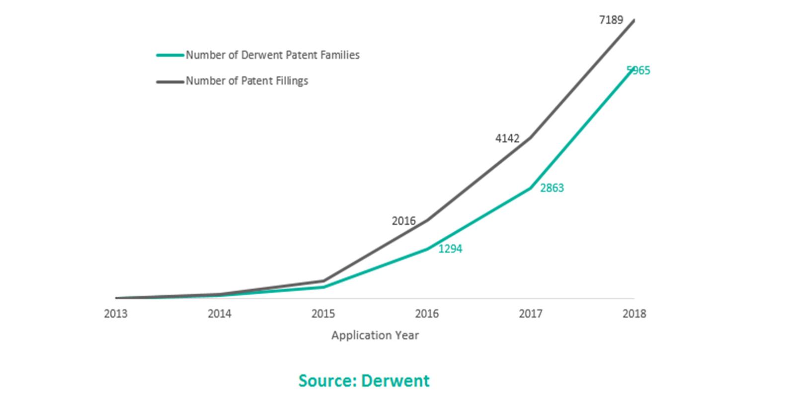 évolution du nombre de brevets blockchain déposés de 2013 à 2018
