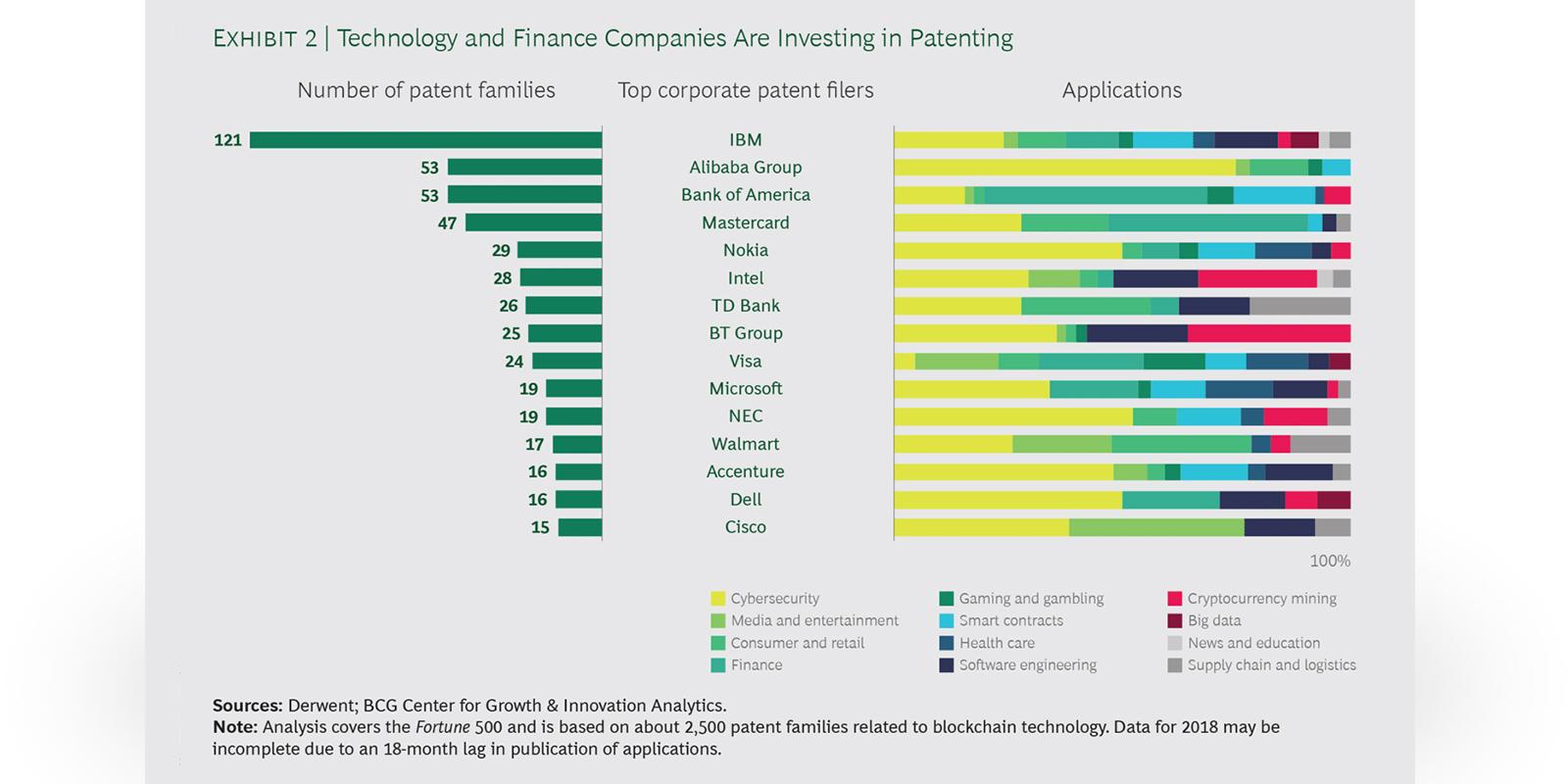 entreprises qui déposent le plus de brevets blockchain