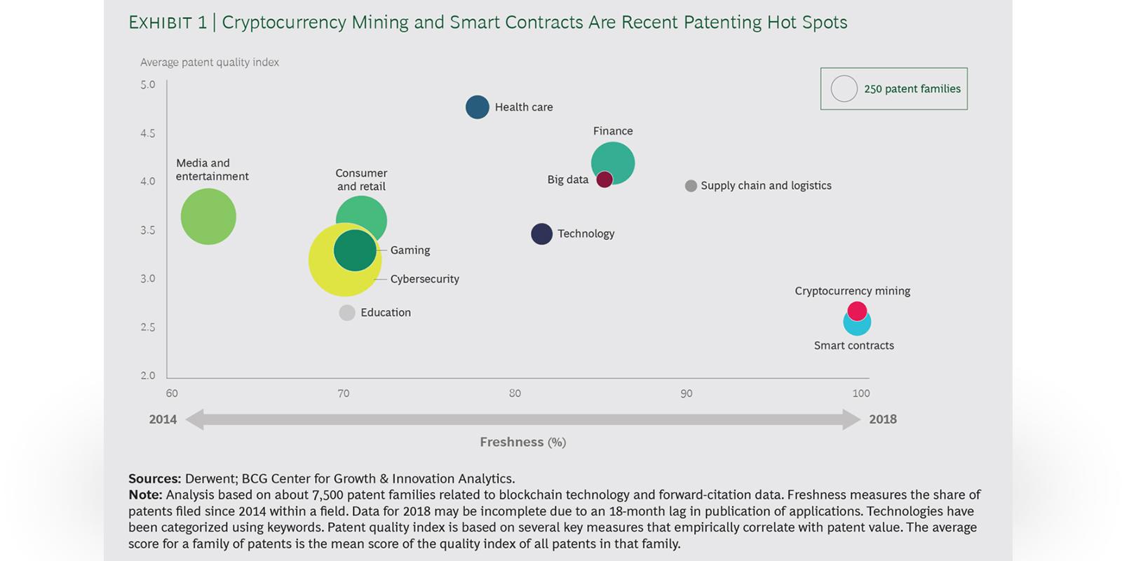 secteurs où sont déposés les brevets blockchain