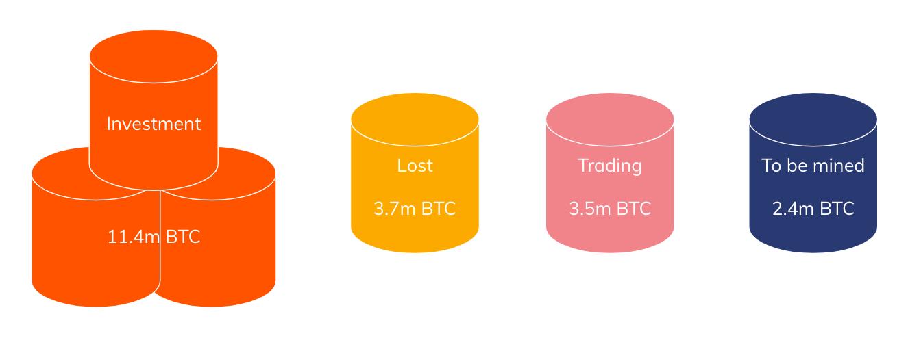 Répartition Bitcoins perdus, échangés, investis