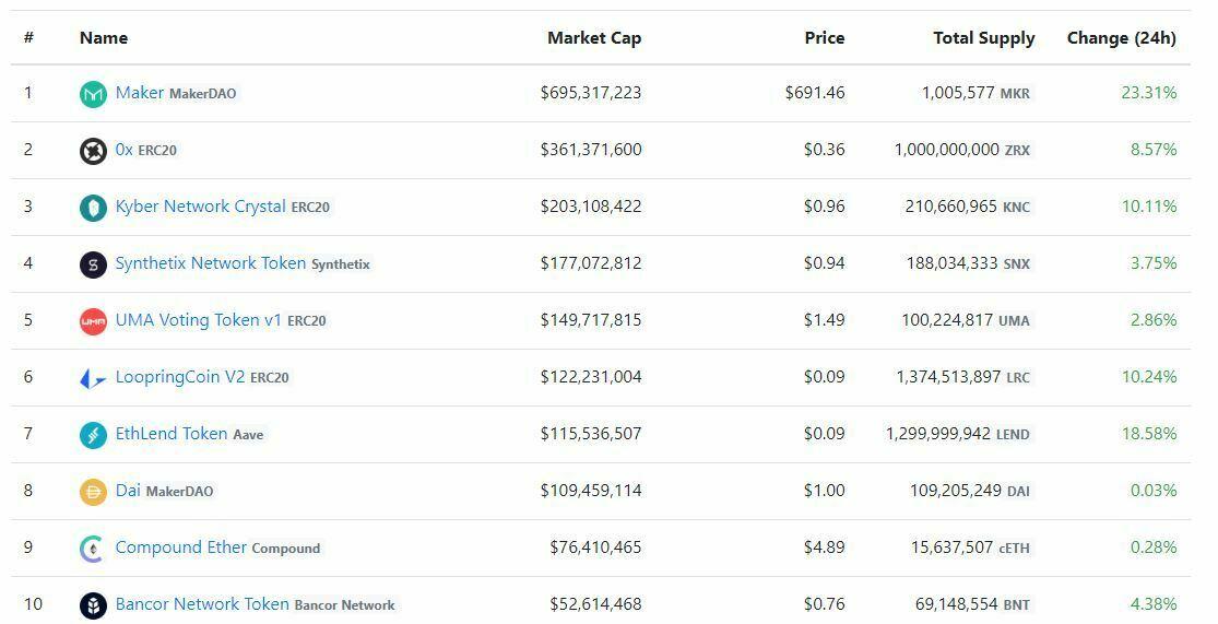 Classement tokens DeFi par market cap