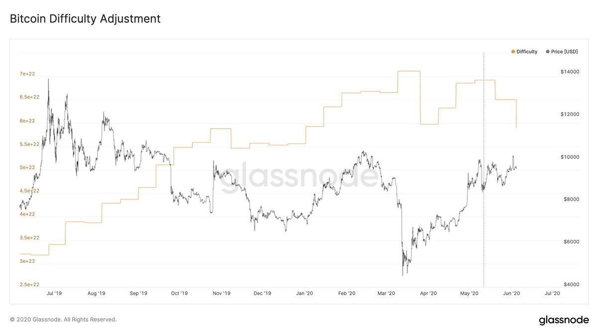 Difficulté Bitcoin