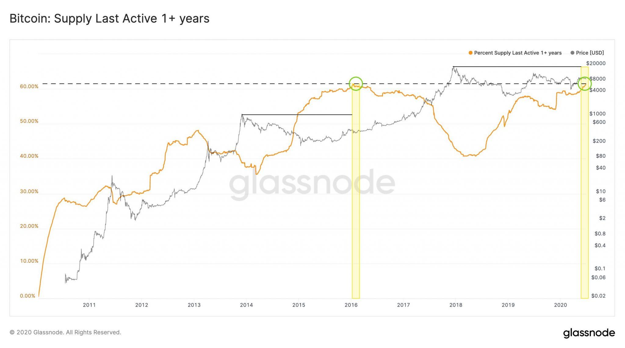 Pourcentage de bitcoins non actifs depuis plus d'un an et cours du BTC