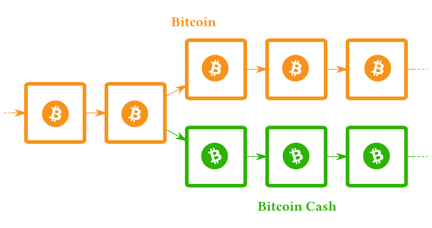 Hard fork scission bitcoin btc bitcoin cash bch