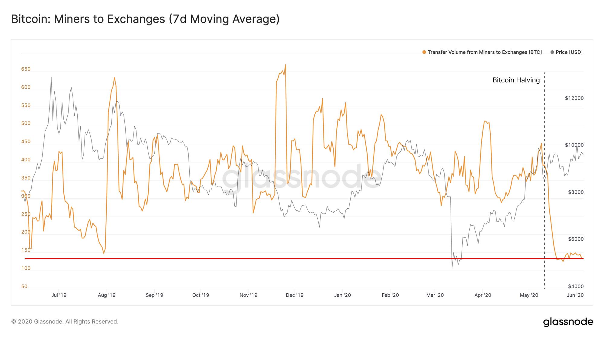BTC Bitcoins vendus par les mineurs depuis le halving