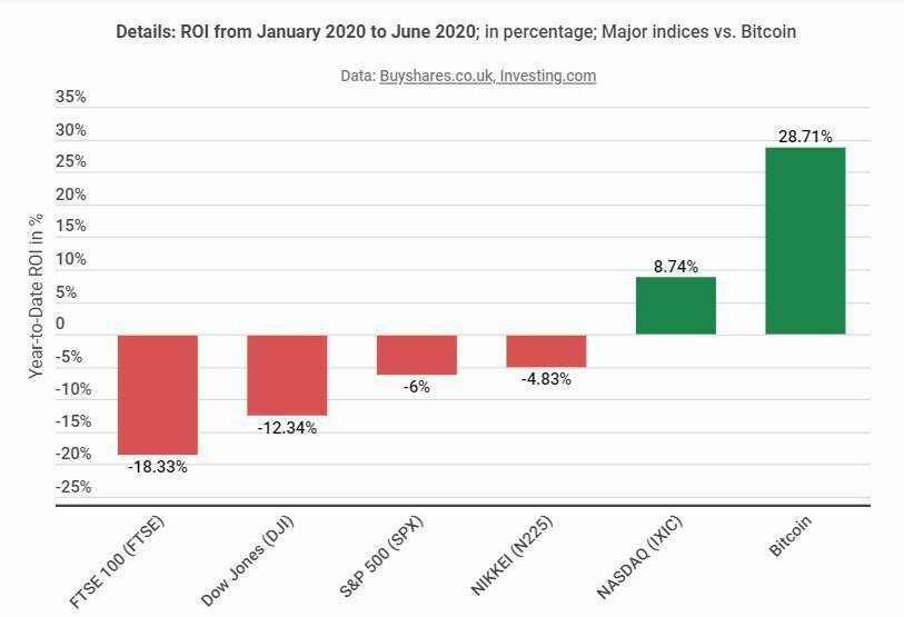Rendement Bitcoin VS indices boursiers année 2020