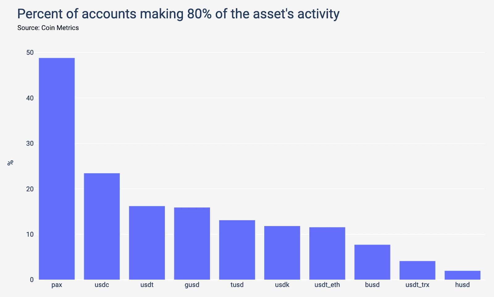 Pourcentage comptes Paxos activité PAX