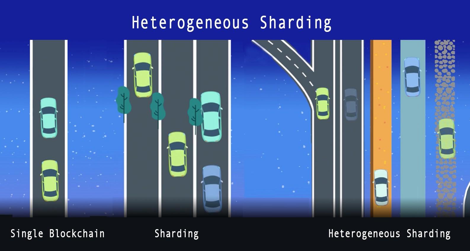 Différences entre la chaine unique, le sharding et le sharding hétérogène