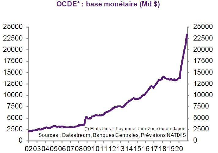 OCDE base monétaire