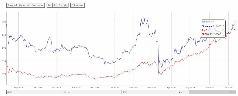 Comparaison market cap ERC-20 et ETH
