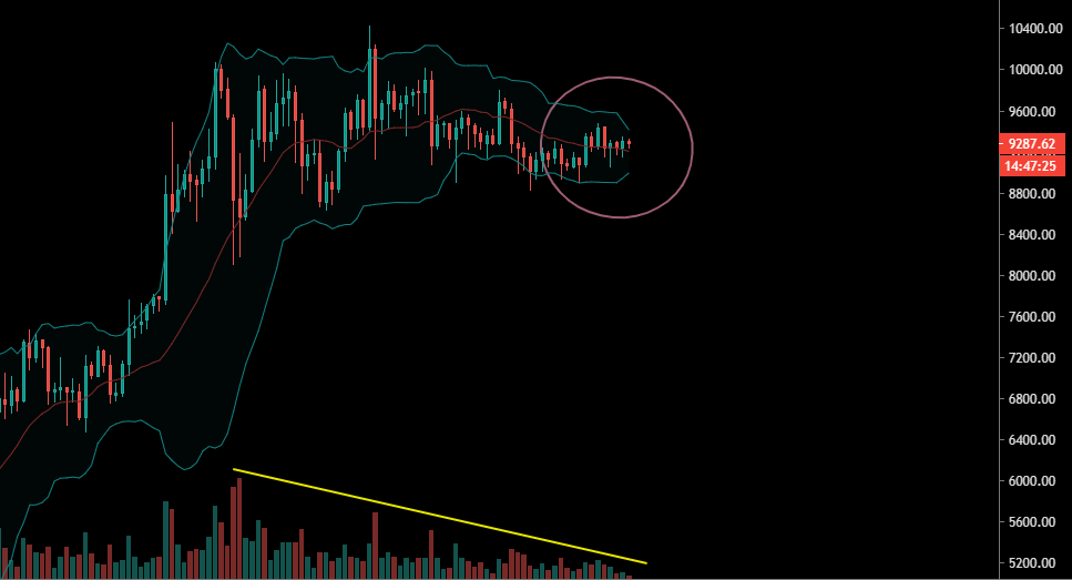 La volatilité très faible sur le Bitcoin