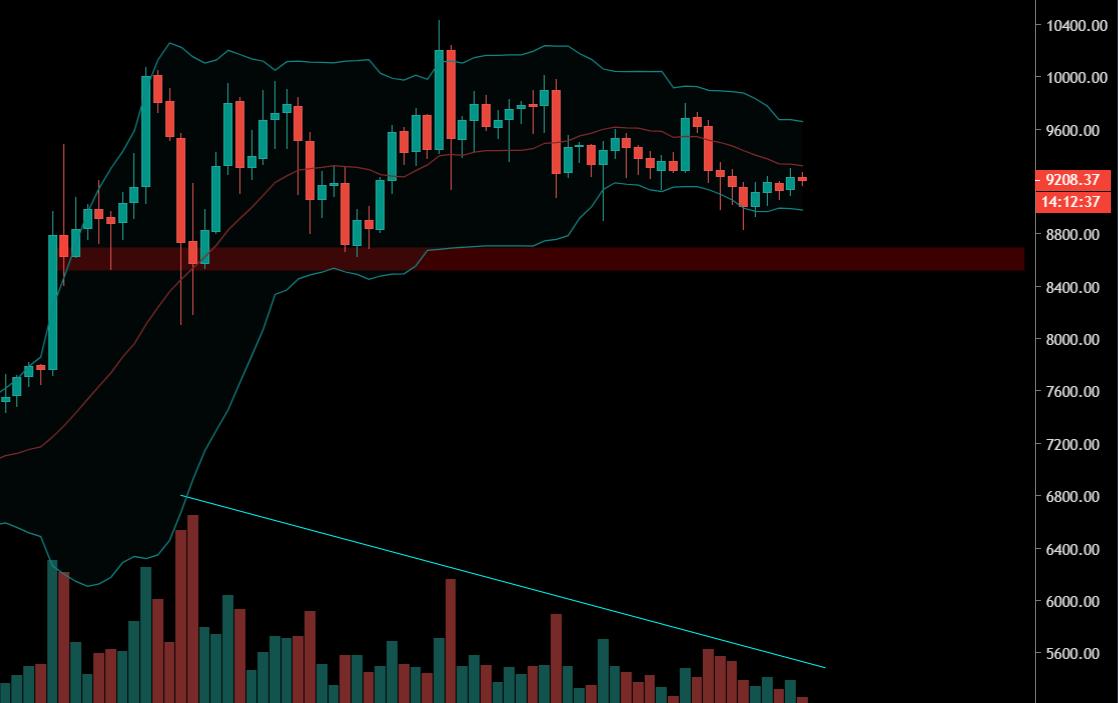 La volatilité n'est pas encore revenue sur le Bitcoin