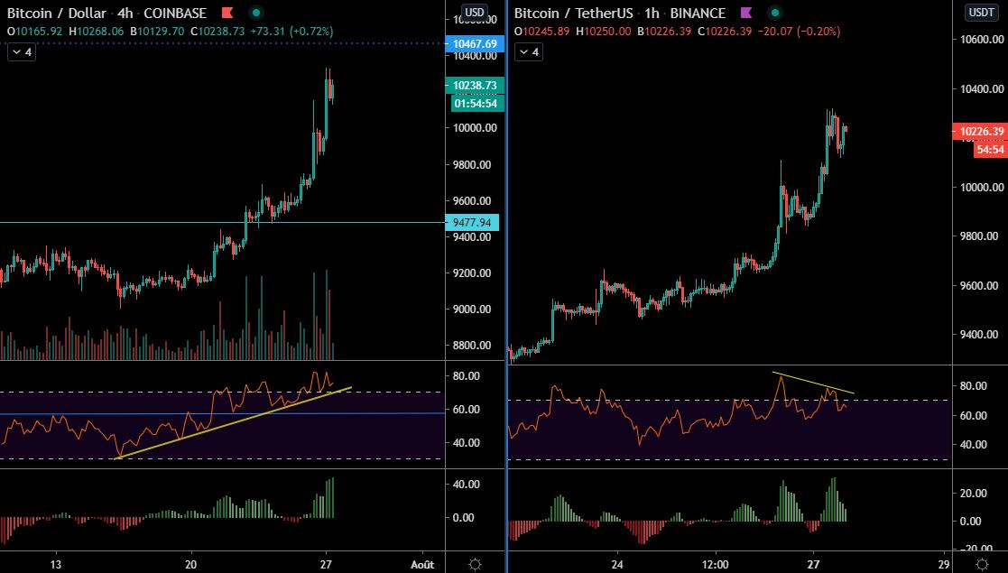 Le Bitcoin en H4 et H1
