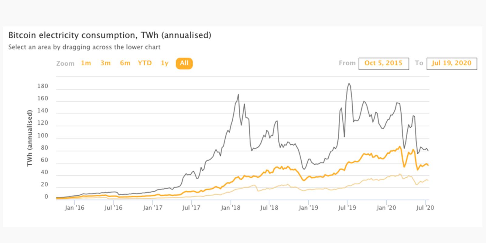 Bitcoin consommation électrique