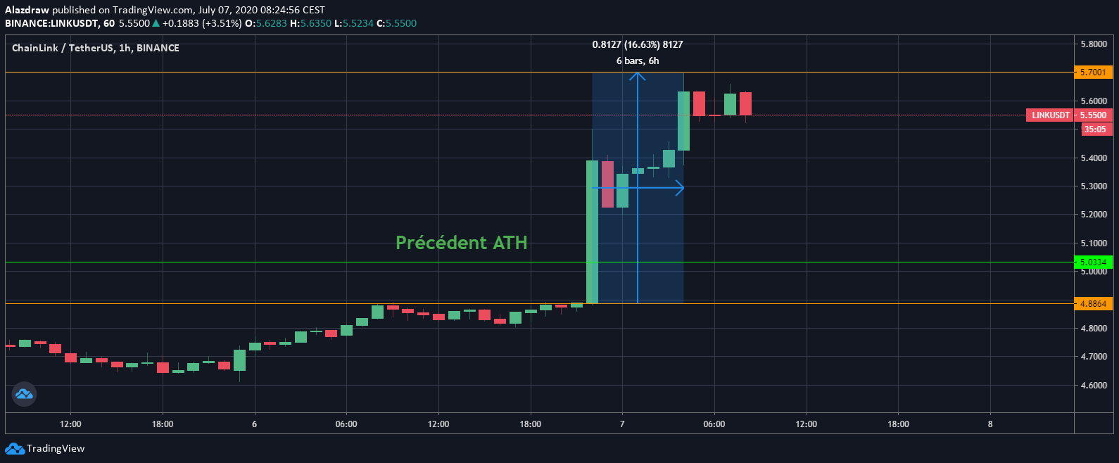 Chainlink LINK ATH