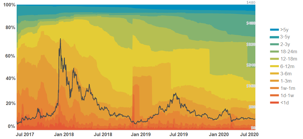 Investisseurs long terme Litecoin LTC