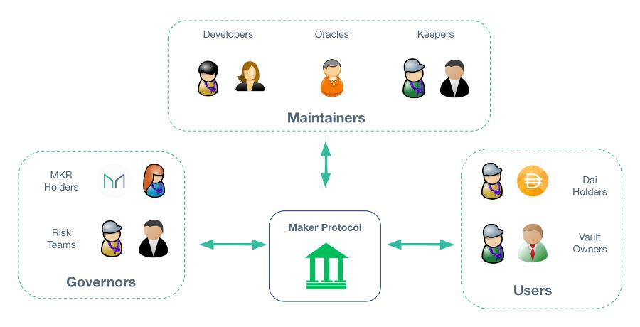 Maker DAO organisation