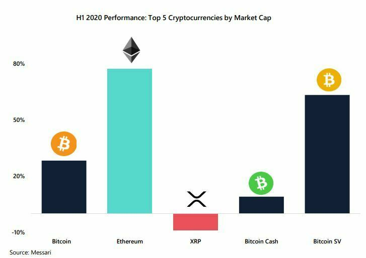 Altcoins performants VS Bitcoin premier semestre
