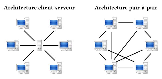Architectures client-serveur et pair-à-pair nœud
