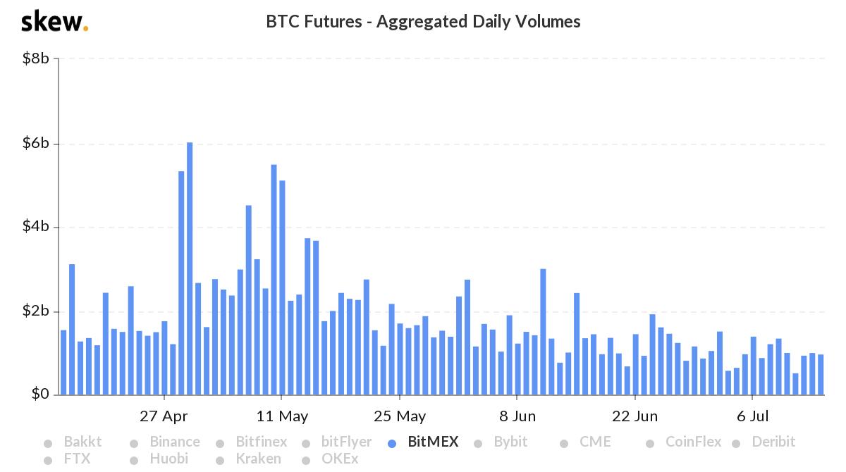 Volume des échanges de BitMEX