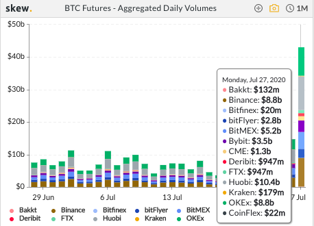 Volumes Futures BTC