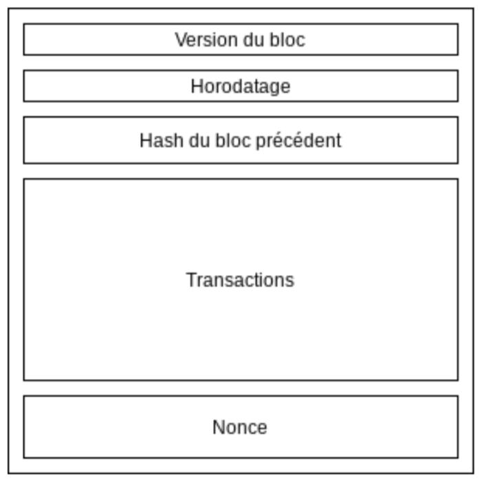 schéma explication interieur bloc