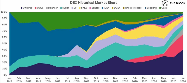 Comparaison exchanges décentralisés volumes