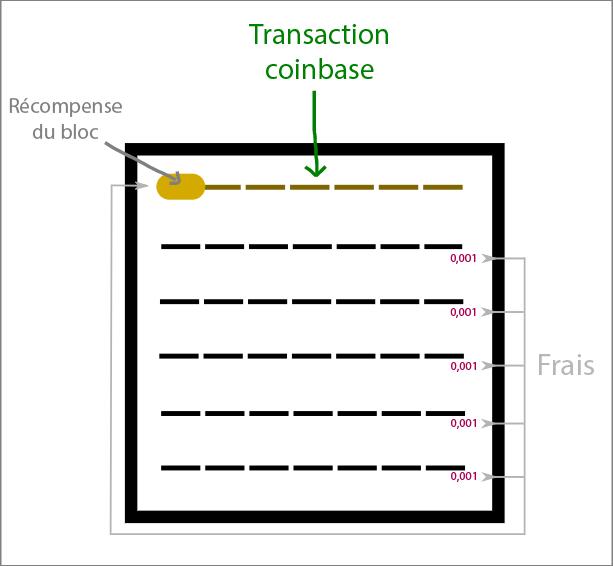 Schéma transaction coinbase