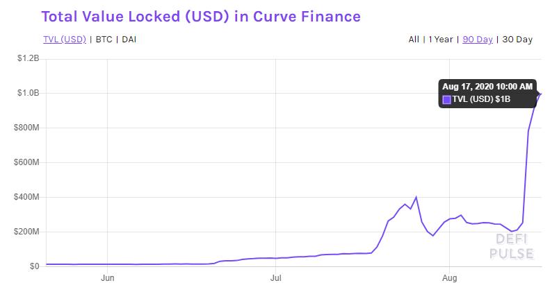 TVL USD Curve