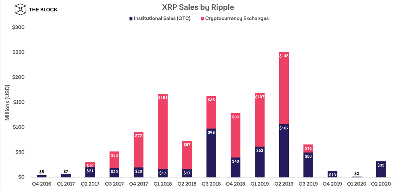 Ventes du XRP