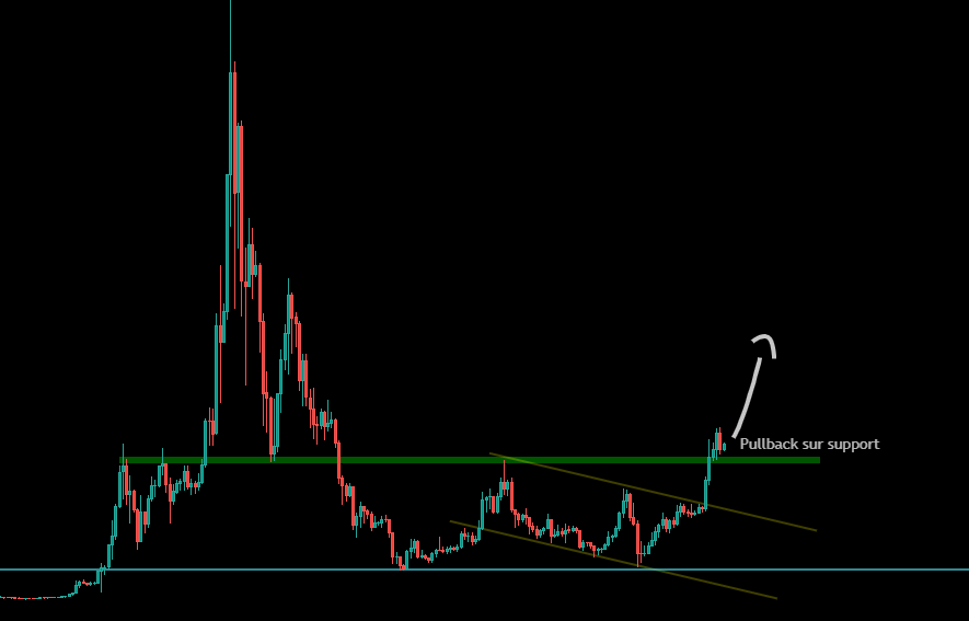 Pullback de l'Éther sur son support Weekly
