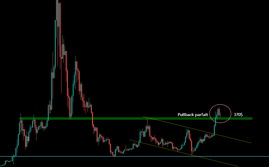 ETH in Weekly on its support