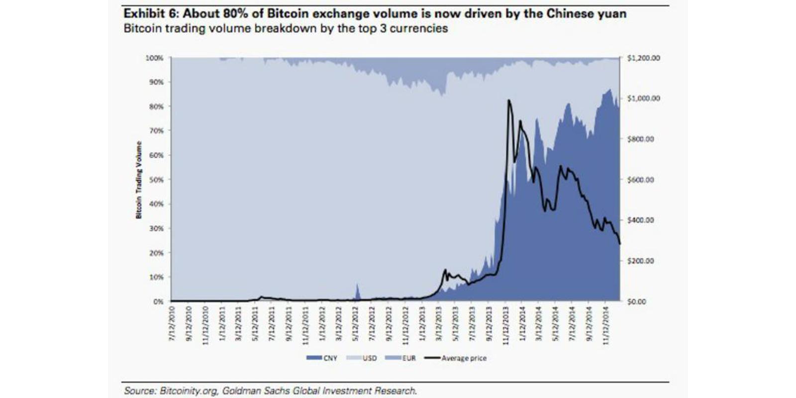 bitcoin dépendant chine