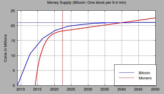 Quantité en circualtion monero XMR bitcoin BTC