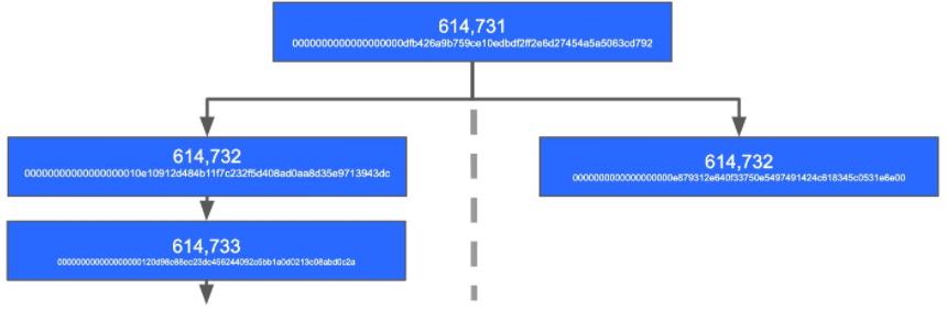 Représentation d'un bloc périmé dans une blockchain