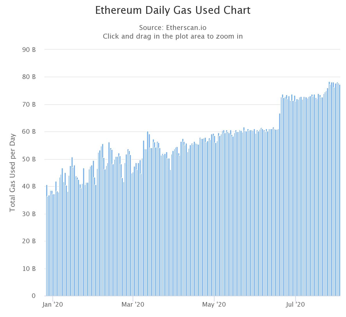 Coûts gas réseau Ethereum 2020