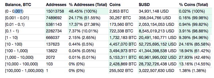 Distribution Bitcoin