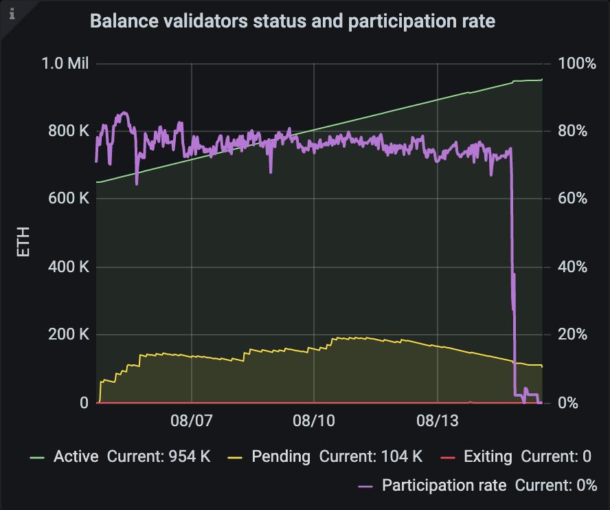 Taux de participation validateurs Ethereum 2.0