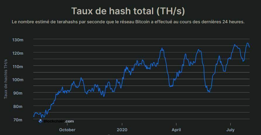 Hashrate Bitcoin moyen