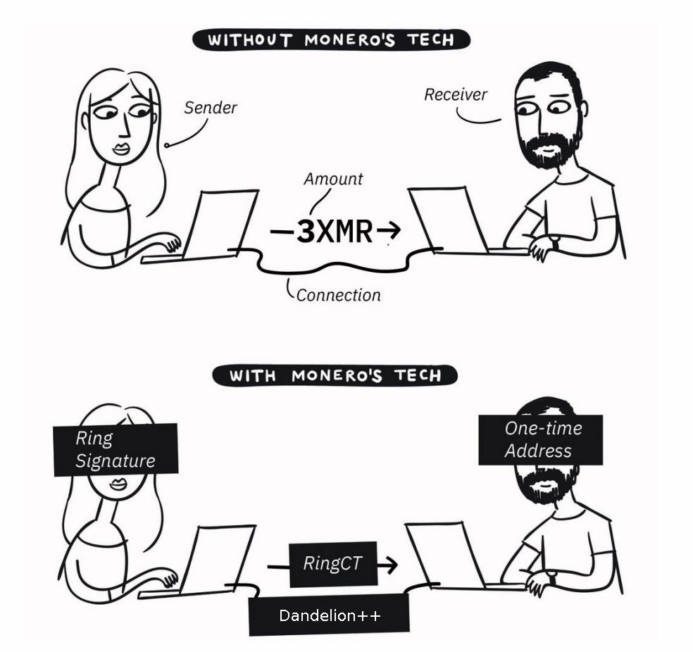 Comment Monero fonctionne techniques